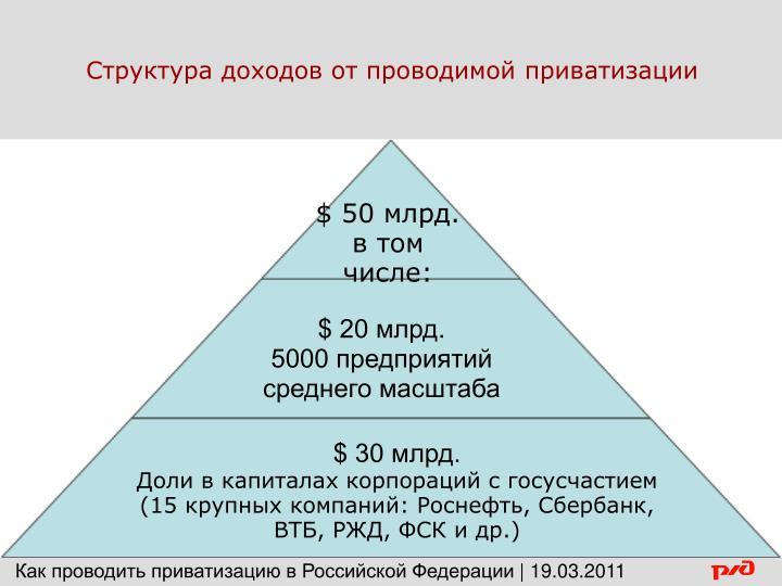 Структура доходов от проводимой приватизации