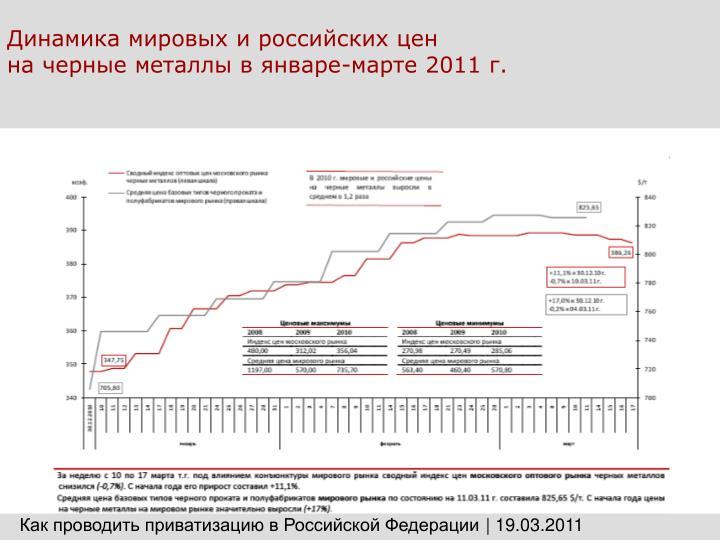 Динамика мировых и российских цен