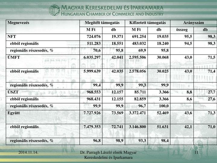 Dr. Parragh László elnök Magyar Kereskedelmi és Iparkamara