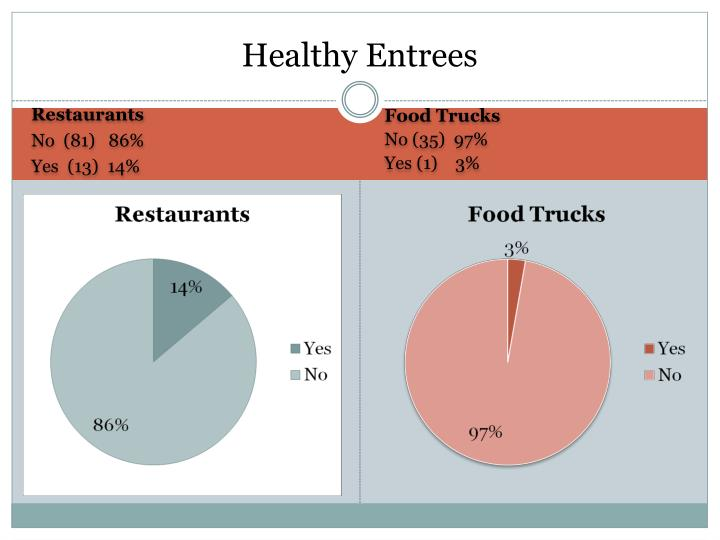Healthy Entrees