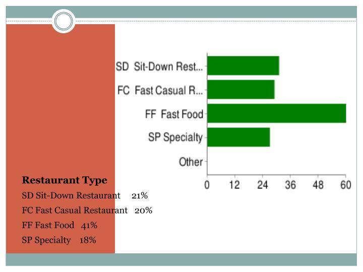 Restaurant Type