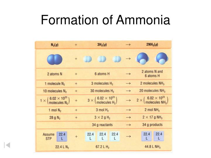 Formation of ammonia