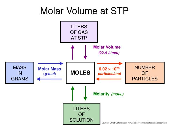 Molar Volume at STP