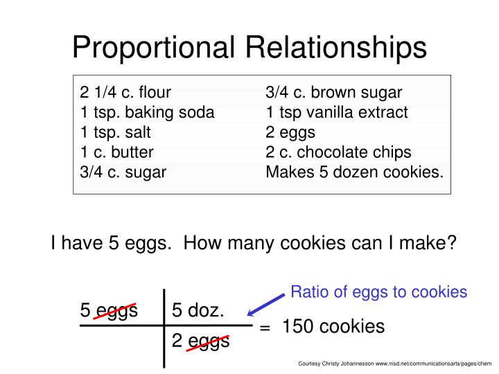 Ratio of eggs to cookies