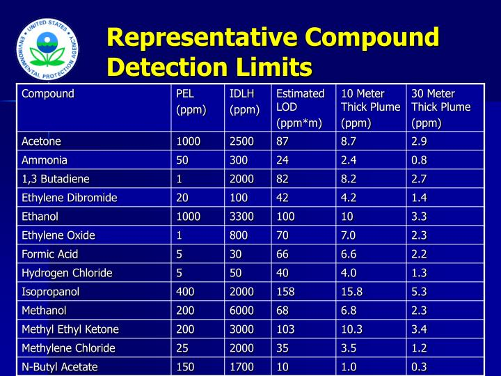 Representative Compound Detection Limits
