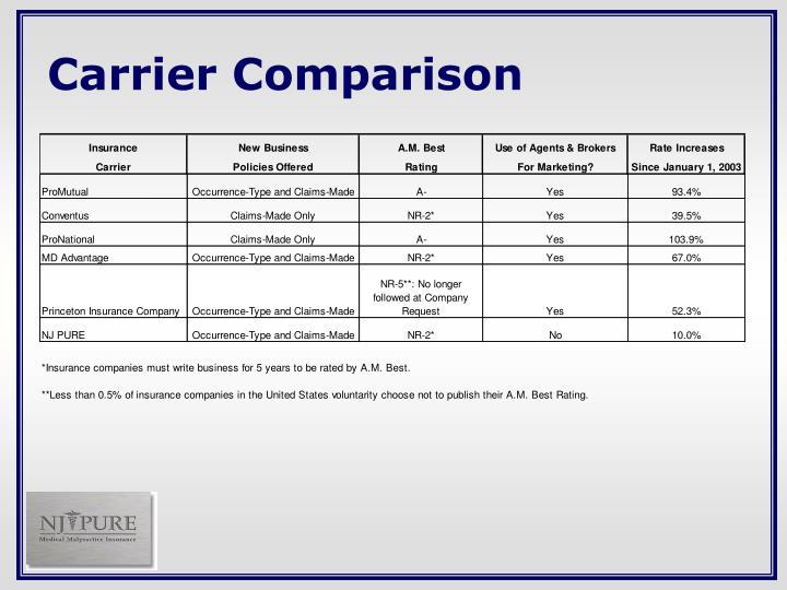 Carrier Comparison