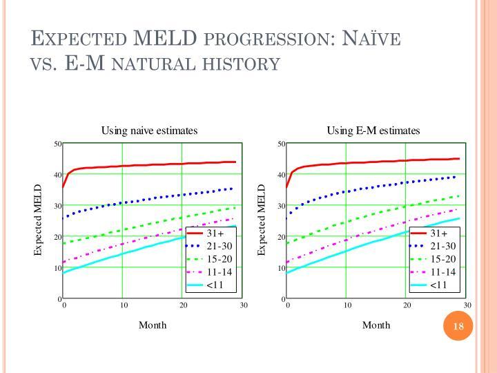 Expected MELD progression: Naïve vs. E-M natural history