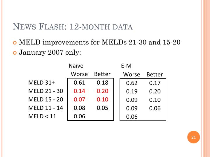 News Flash: 12-month data