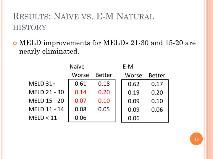 Results: Naïve vs. E-M Natural history