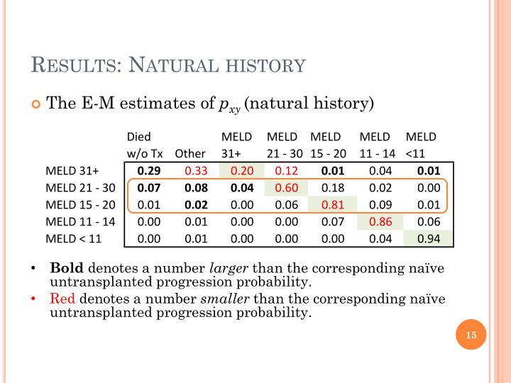 Results: Natural history
