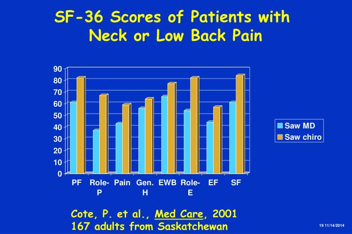 SF-36 Scores of Patients with
