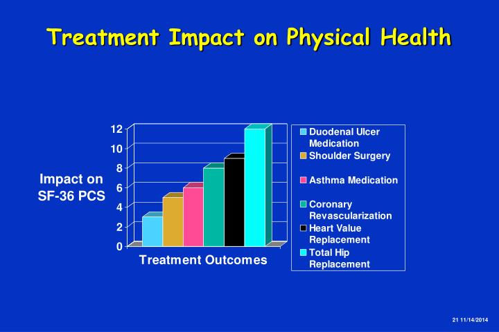 Treatment Impact on Physical Health