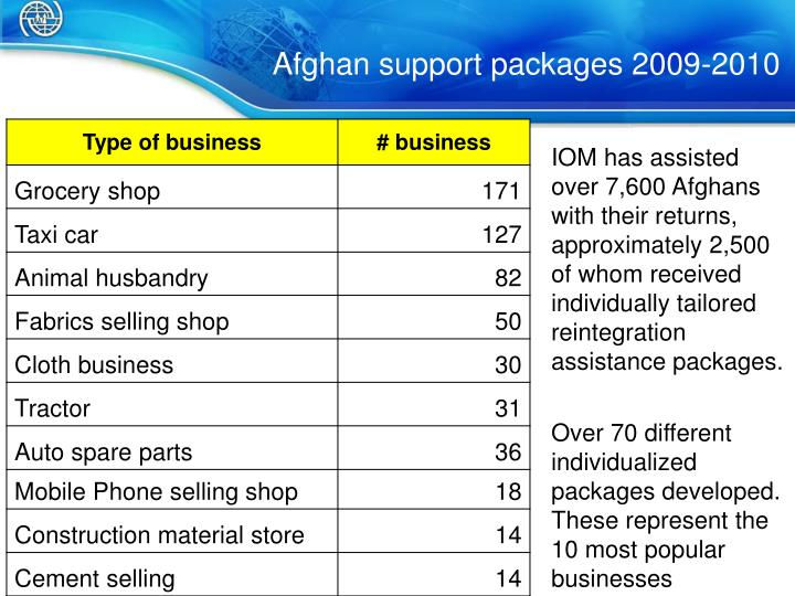 Afghan support packages 2009-2010