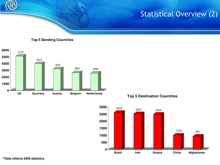 Statistical Overview (2)