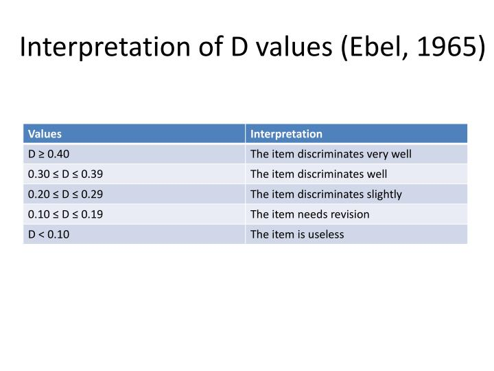 Interpretation of D values (Ebel, 1965)
