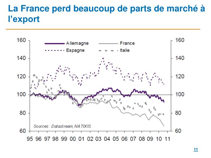 La France perd beaucoup de parts de marché à l'export