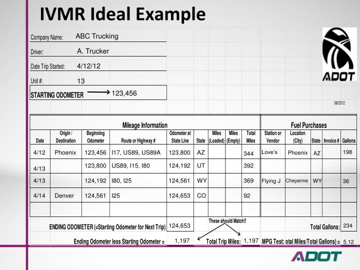 IVMR Ideal Example