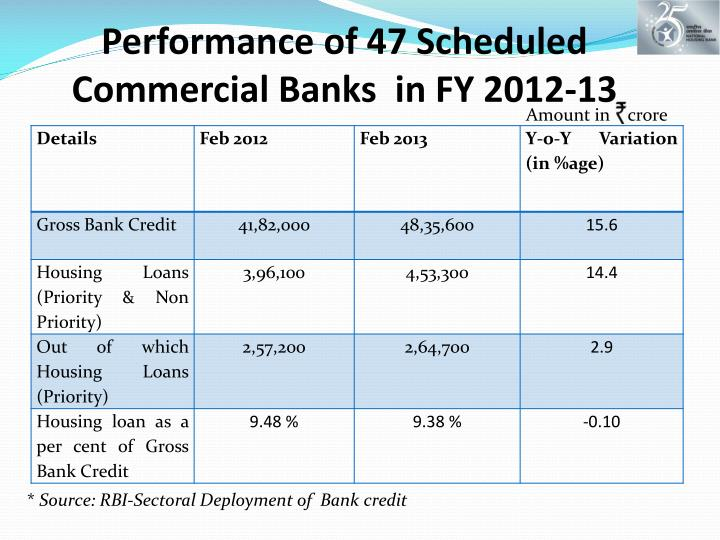 Performance of 47 Scheduled Commercial Banks  in FY 2012-13