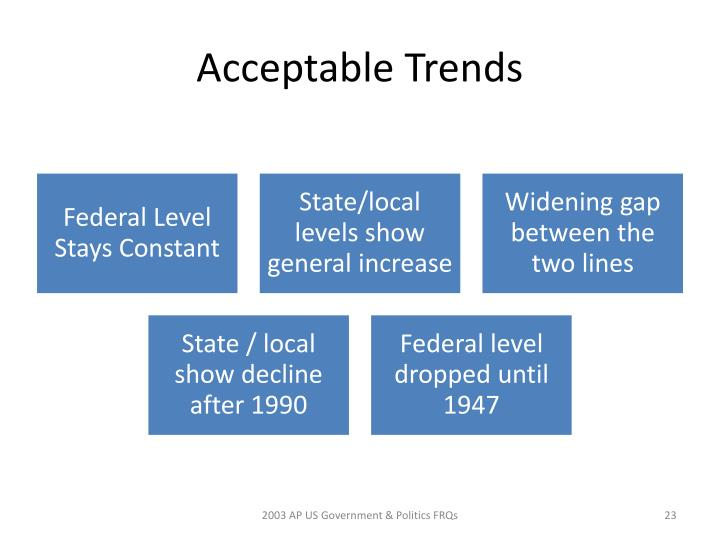 Acceptable Trends