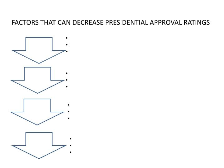 FACTORS THAT CAN DECREASE PRESIDENTIAL APPROVAL RATINGS