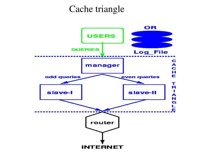 Cache triangle