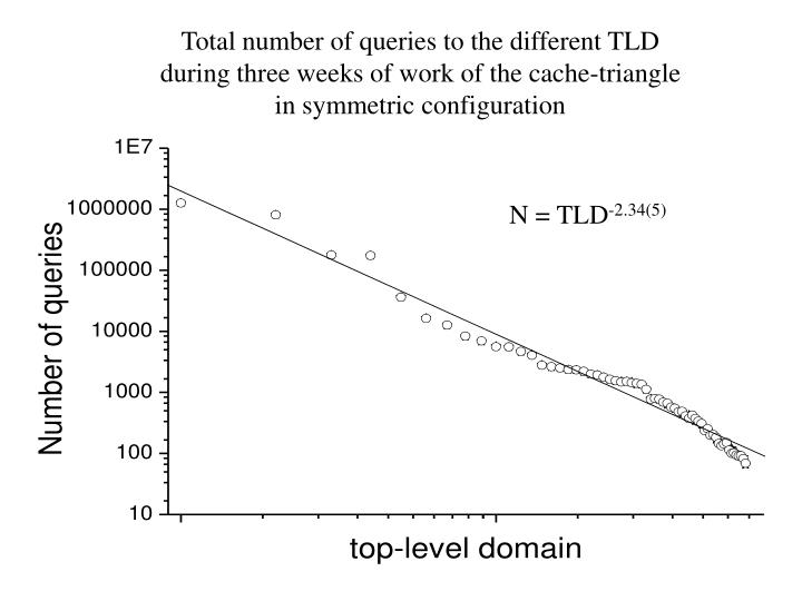 Total number of queries to the different TLD