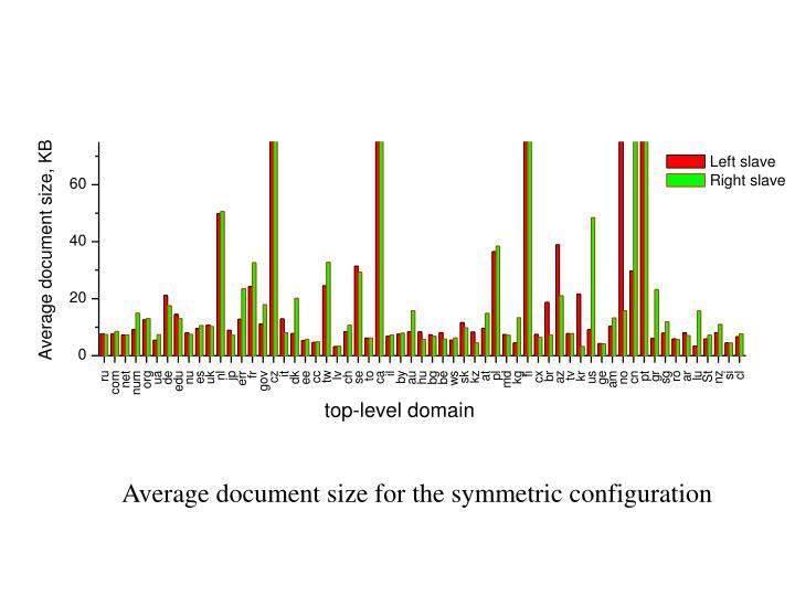 Average document size for the symmetric configuration