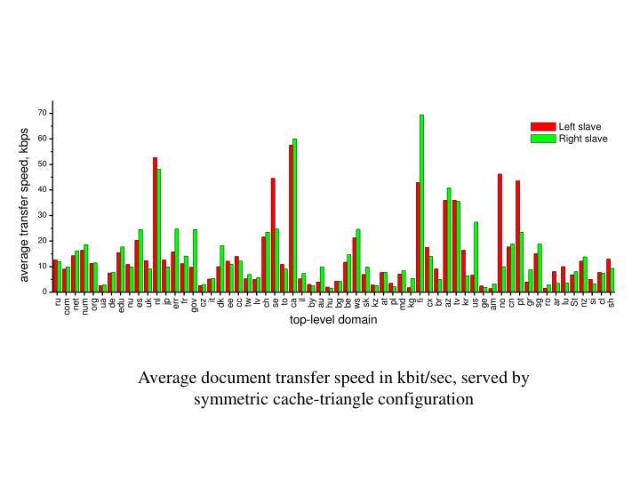 Average document transfer speed in kbit/sec, served by