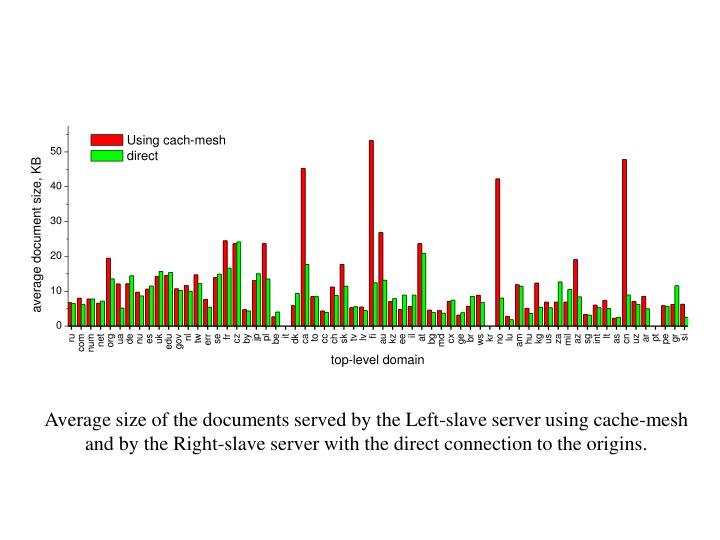 Average size of the documents served by the Left-slave server using cache-mesh