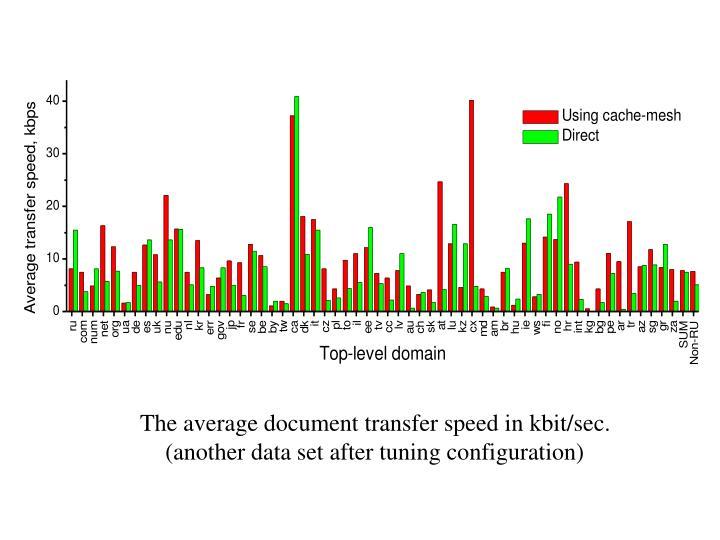 The average document transfer speed in kbit/sec.