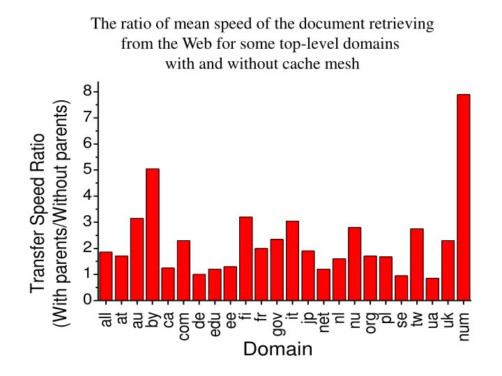 The ratio of mean speed of the document retrieving