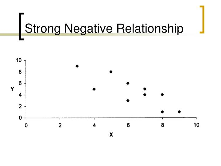 Strong Negative Relationship
