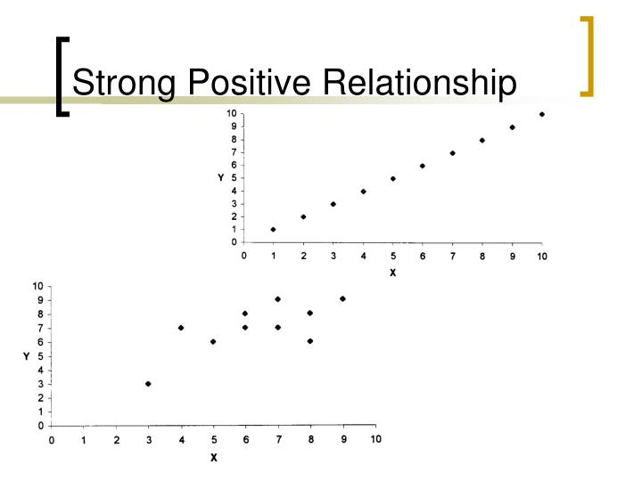 Strong Positive Relationship