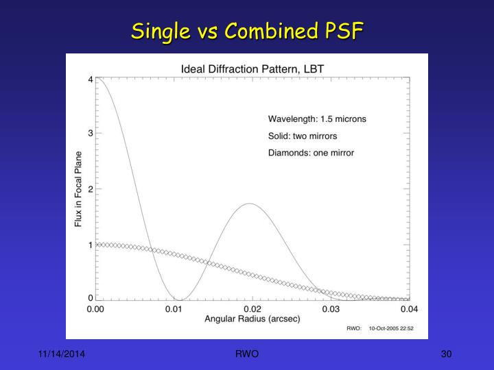 Single vs Combined PSF
