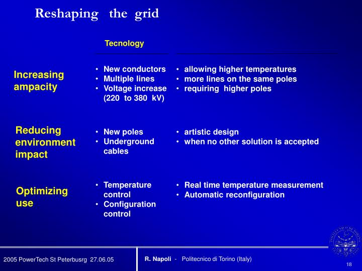 Reshaping   the  grid