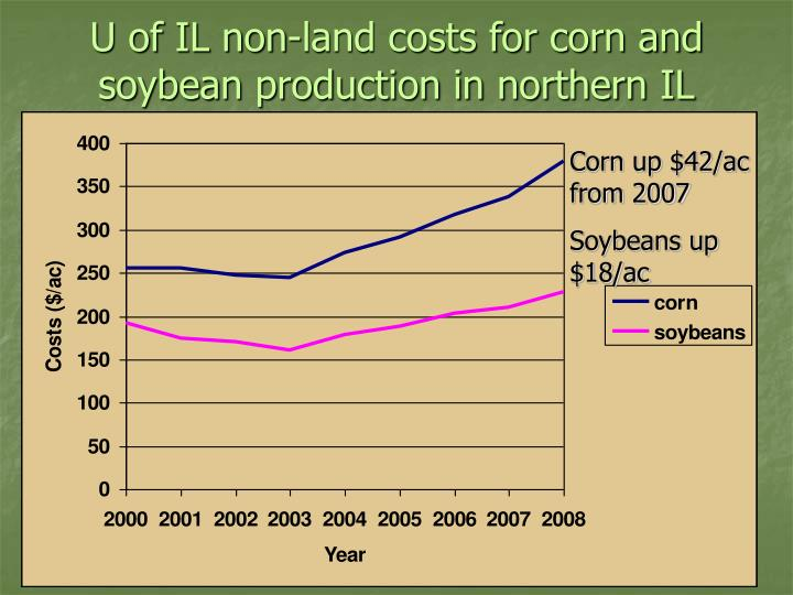 U of IL non-land costs for corn and soybean production in northern IL