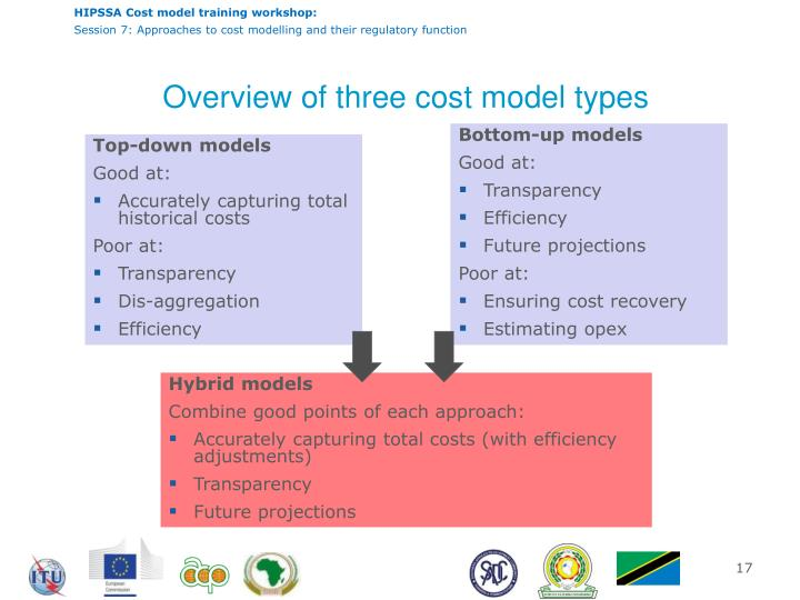 Overview of three cost model types