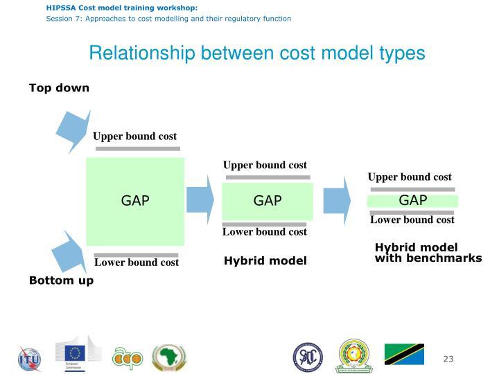 Relationship between cost