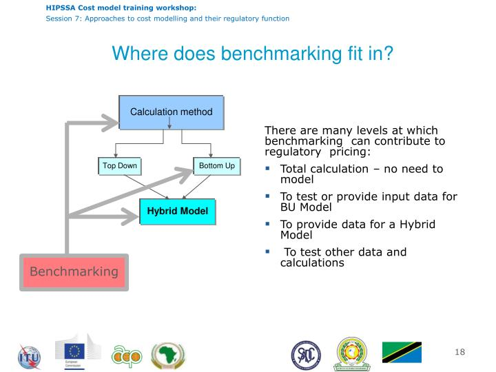 Where does benchmarking fit in?