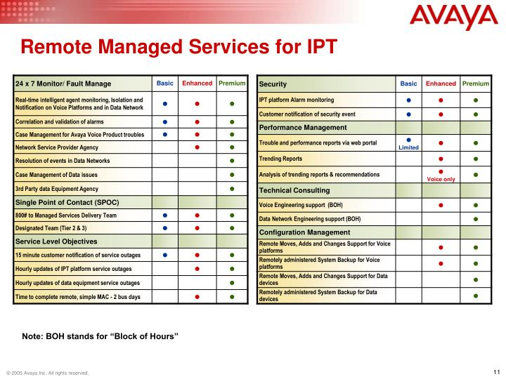 Remote Managed Services for IPT