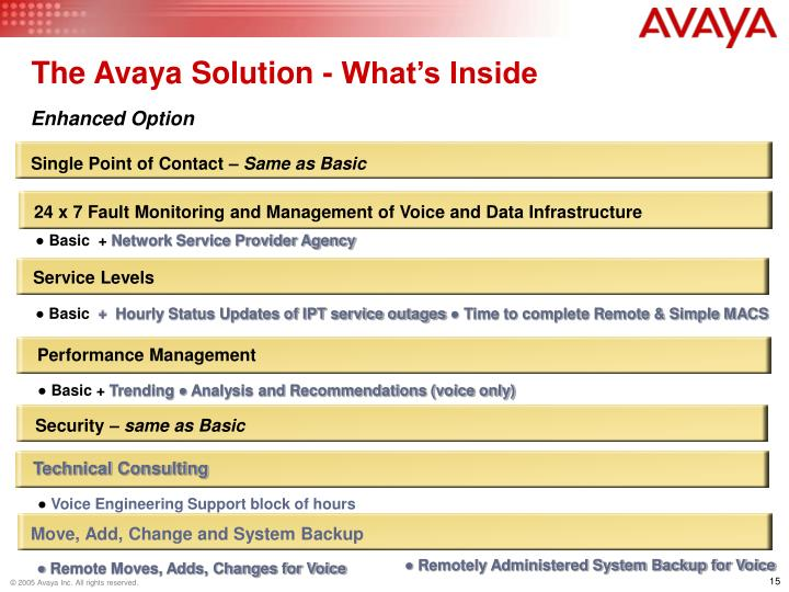 The Avaya Solution - What's Inside