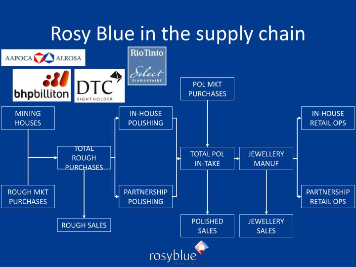 Rosy Blue in the supply chain