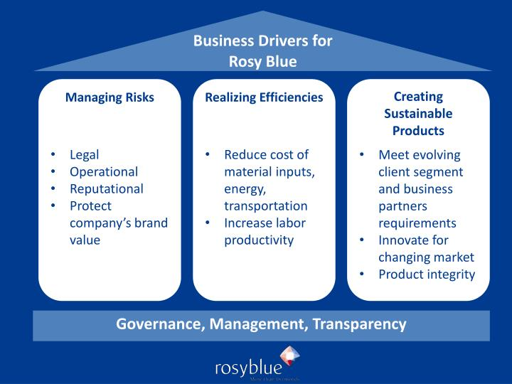 Business Drivers for