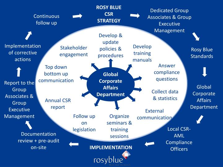 ROSY BLUE CSR STRATEGY