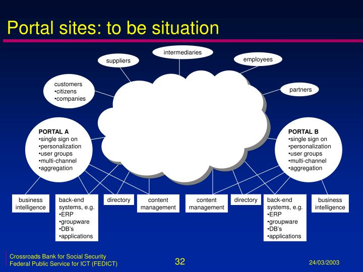 Portal sites: to be situation