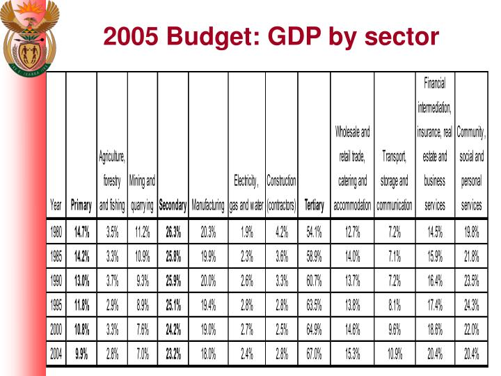 2005 Budget: GDP by sector