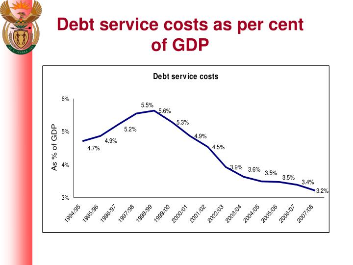 Debt service costs as per cent of GDP