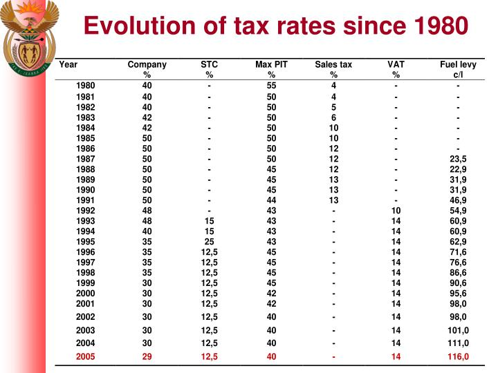 Evolution of tax rates since 1980