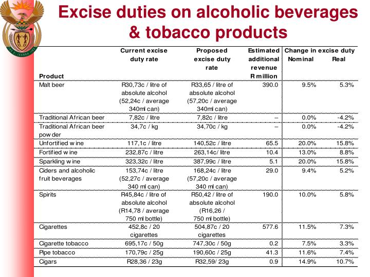 Excise duties on alcoholic beverages & tobacco products