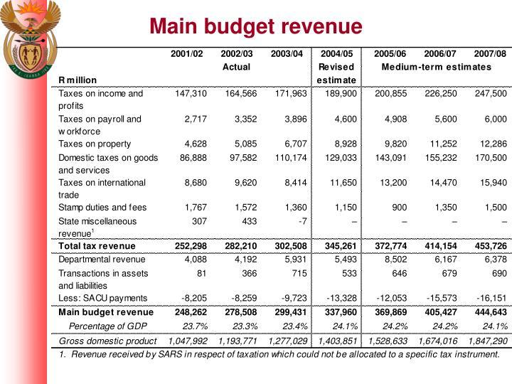 Main budget revenue
